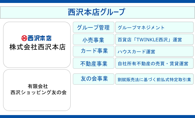 西沢本店グループは、株式会社西沢本店と、有限会社西沢ショッピング友の会より構成されたグループ企業です。